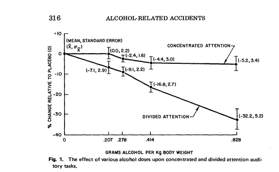 effet de l'alcool sur l'attention